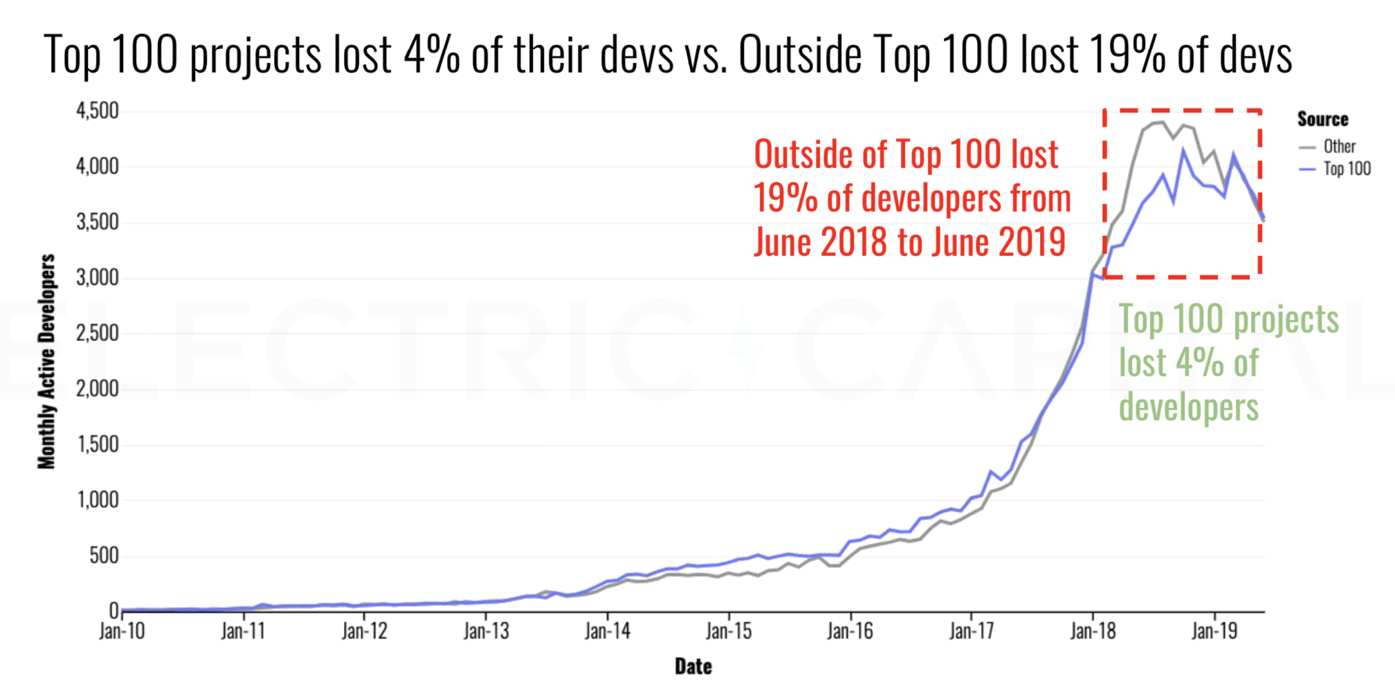 Top 100 Projects – Monthly Active Developers