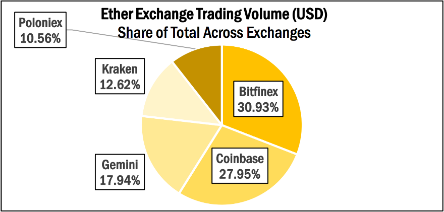 """Ether Exchange Trading Volume in USD - Source: """"State of Blockchain — Q3 2017""""by Coindesk"""