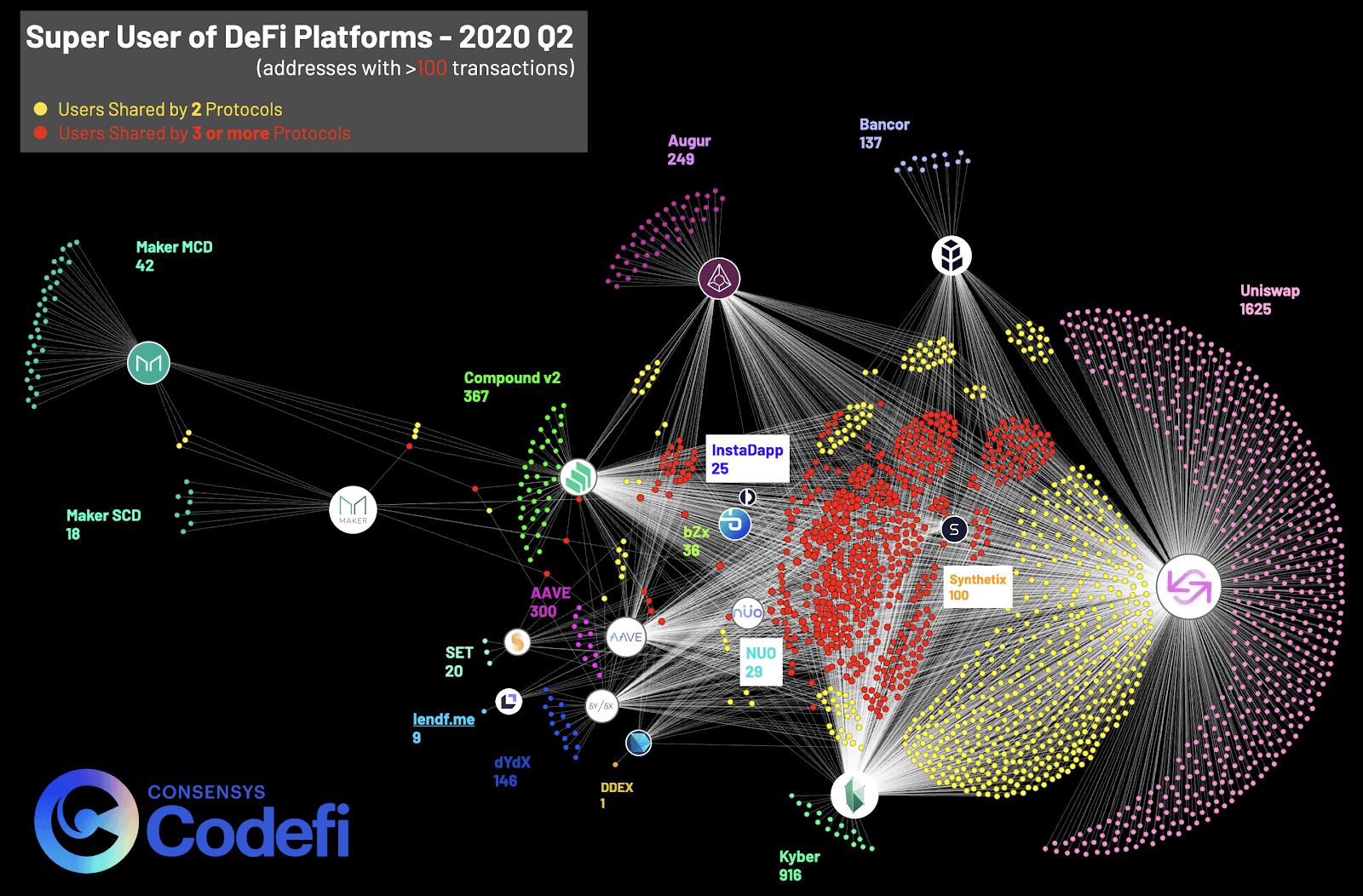 Super users of DeFi platforms – 2020 Q2